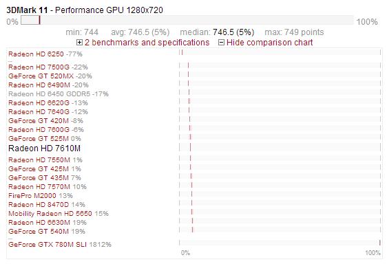 AMD Radeon HD 7610M - test