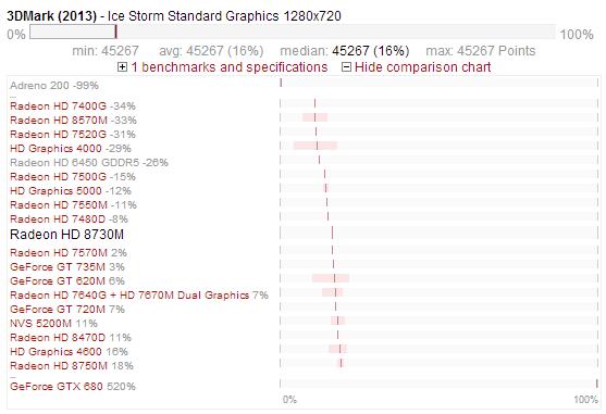 AMD Radeon HD 8730M - benchmark