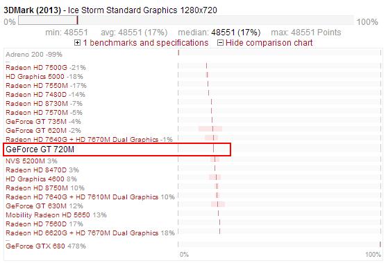 NVIDIA GeForce GT 720M - test