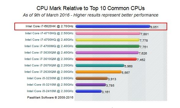 benchmark cpu